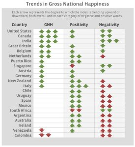 Facebook Gross National Happiness Index