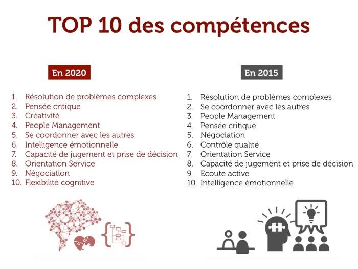 20160319_top 10 des compétences de demain