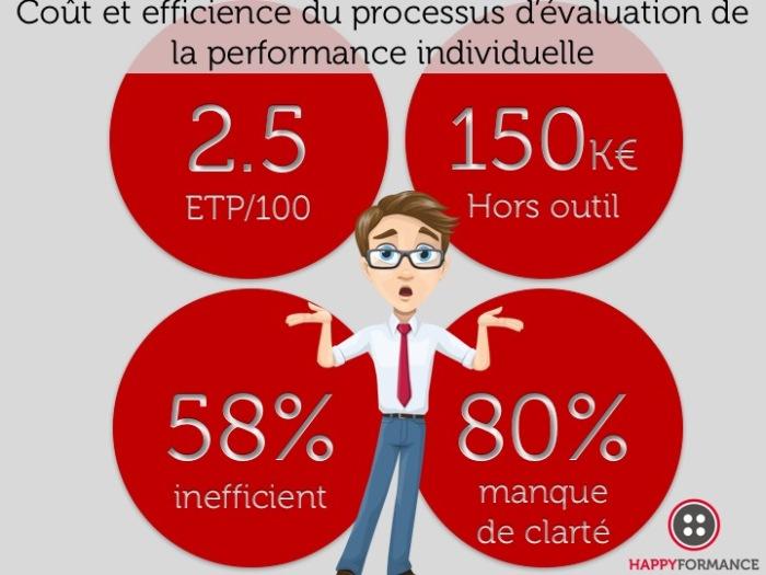 Coût et efficience du PMP